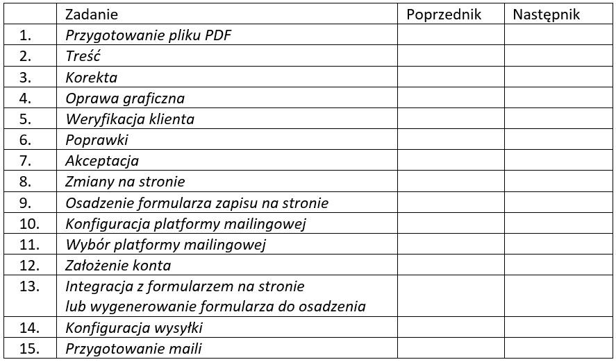 harmonogram projektu tabelka